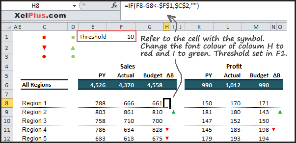 Dashboard report in Excel using symbols