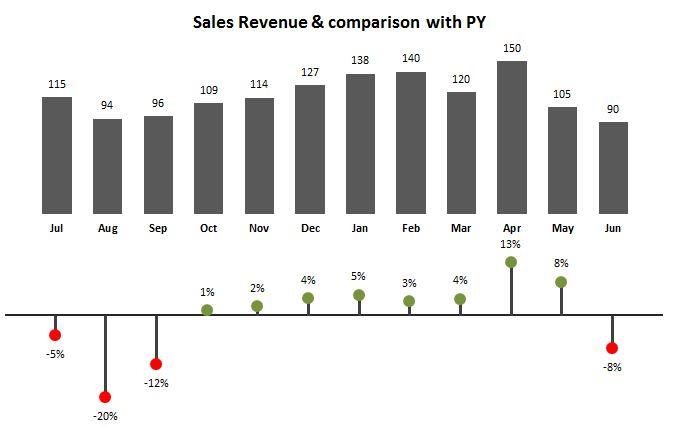 Excel Pin Chart - Leila Gharani