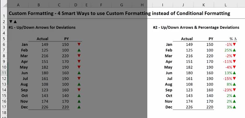 Smart Uses of Custom Formatting - Xelplus - Leila Gharani
