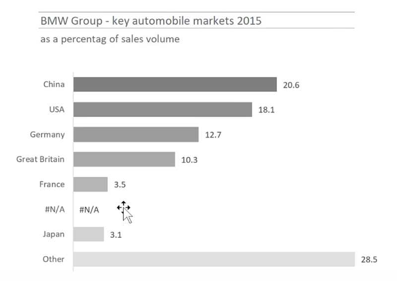 Smart Alternative For Doughnut Charts In Excel Bmw Corporate Report