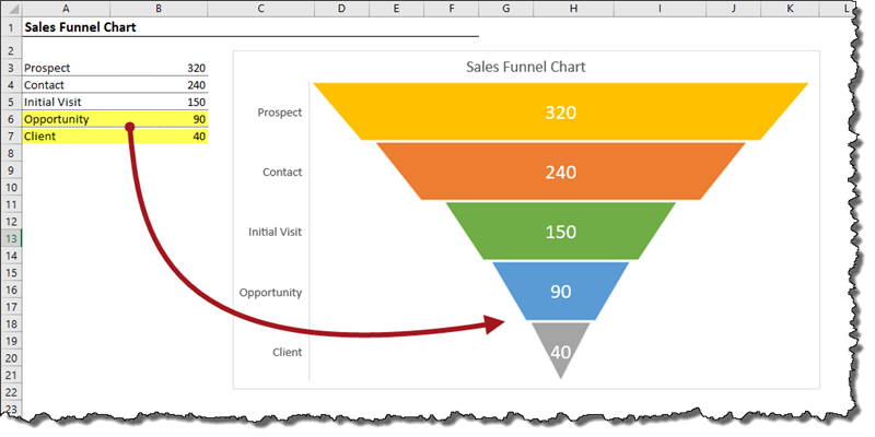 How To Create A Sales Funnel Chart In Excel Not The Usual Funnel Xelplus Leila Gharani