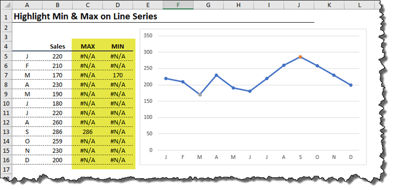 Highlight Max & Min Values in an Excel Line Chart - Xelplus