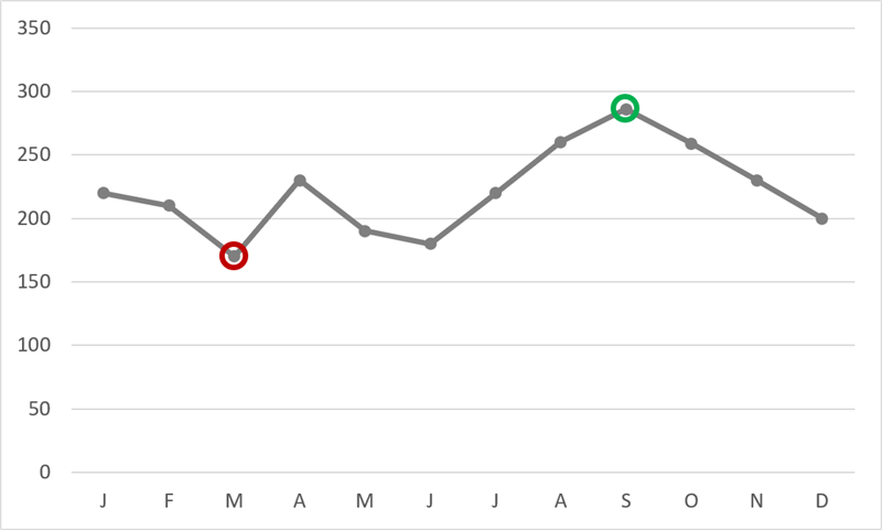Highlight Max & Min Values in an Excel Line Chart - Xelplus - Leila
